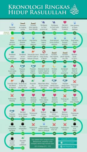 Infografik Kronologi Hidup Rasulullah