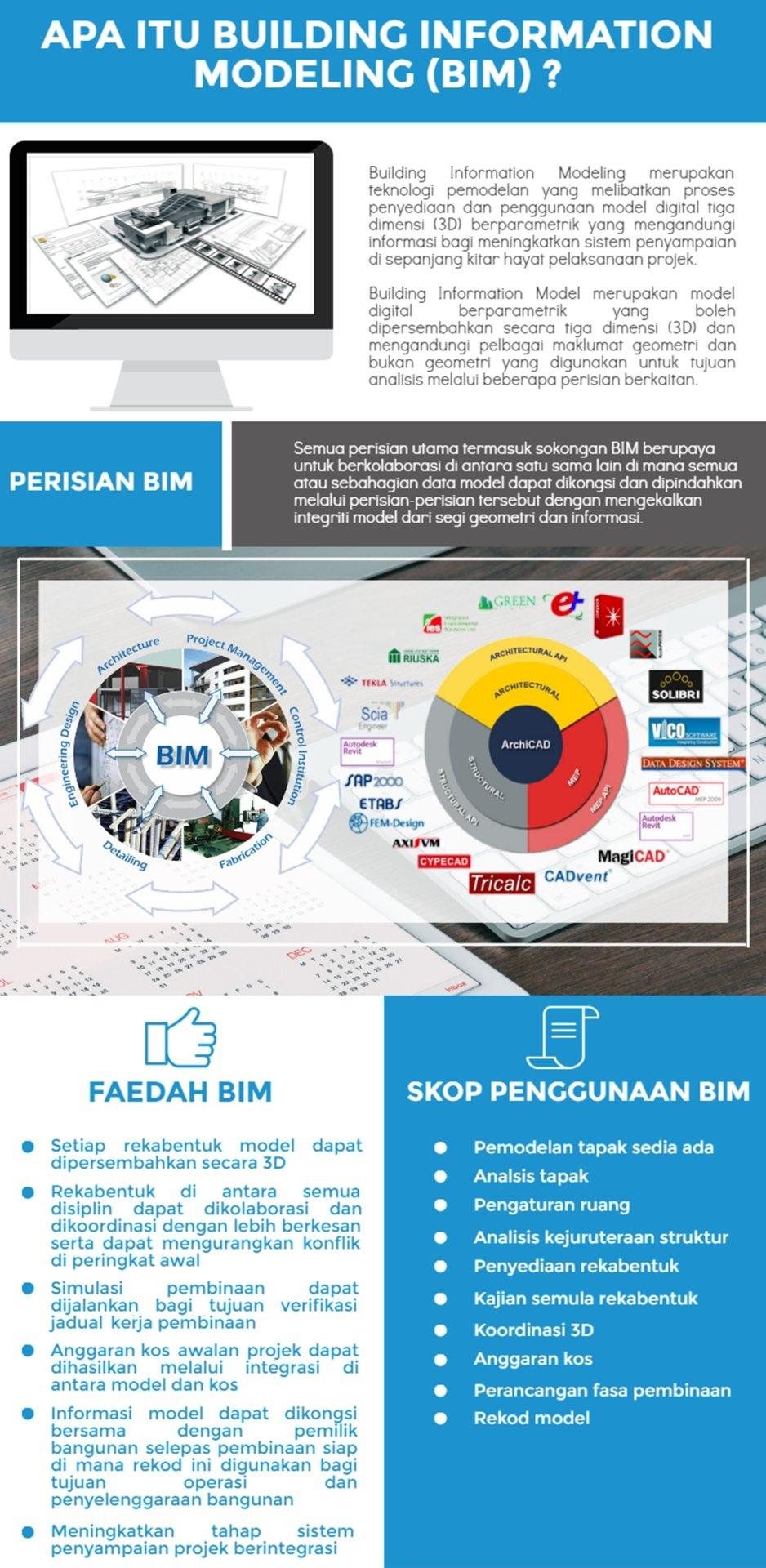 Maksud Building Information Modeling (BIM)