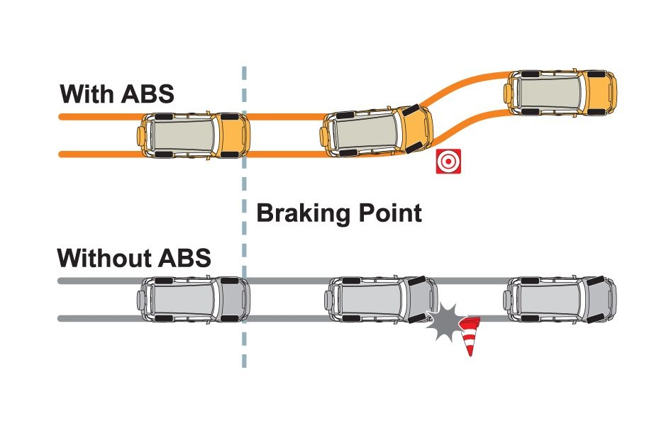Car With ABS vs Without ABS (Anti-lock Braking System)