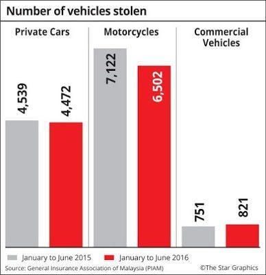 Data Kecurian Kenderaan Oleh Piam Bagi Tahun 2015 Dan 2016