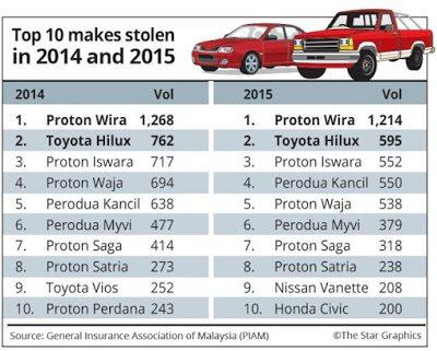 Statistik Kecurian Kereta 2014 Dan 2015