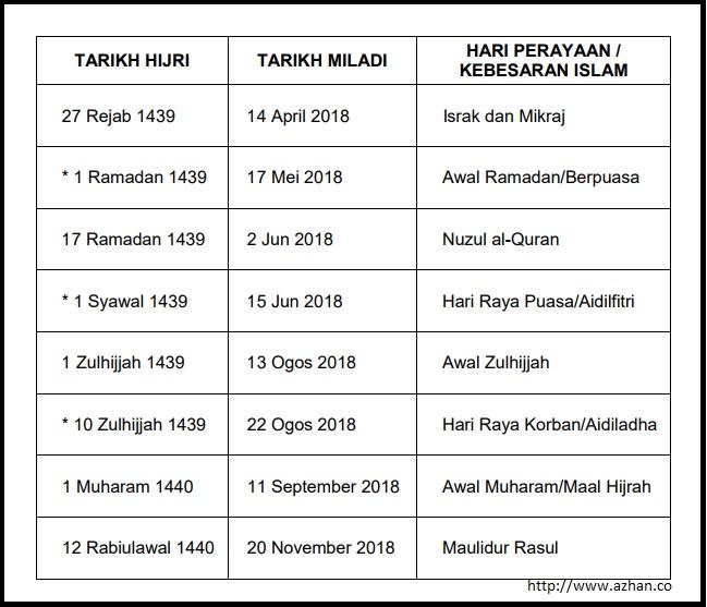 Tarikh Penting Islam 2018