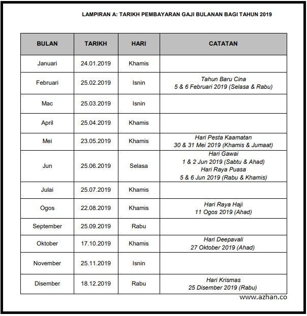 Jadual Gaji Penjawat Awam 2019 Azhan Co